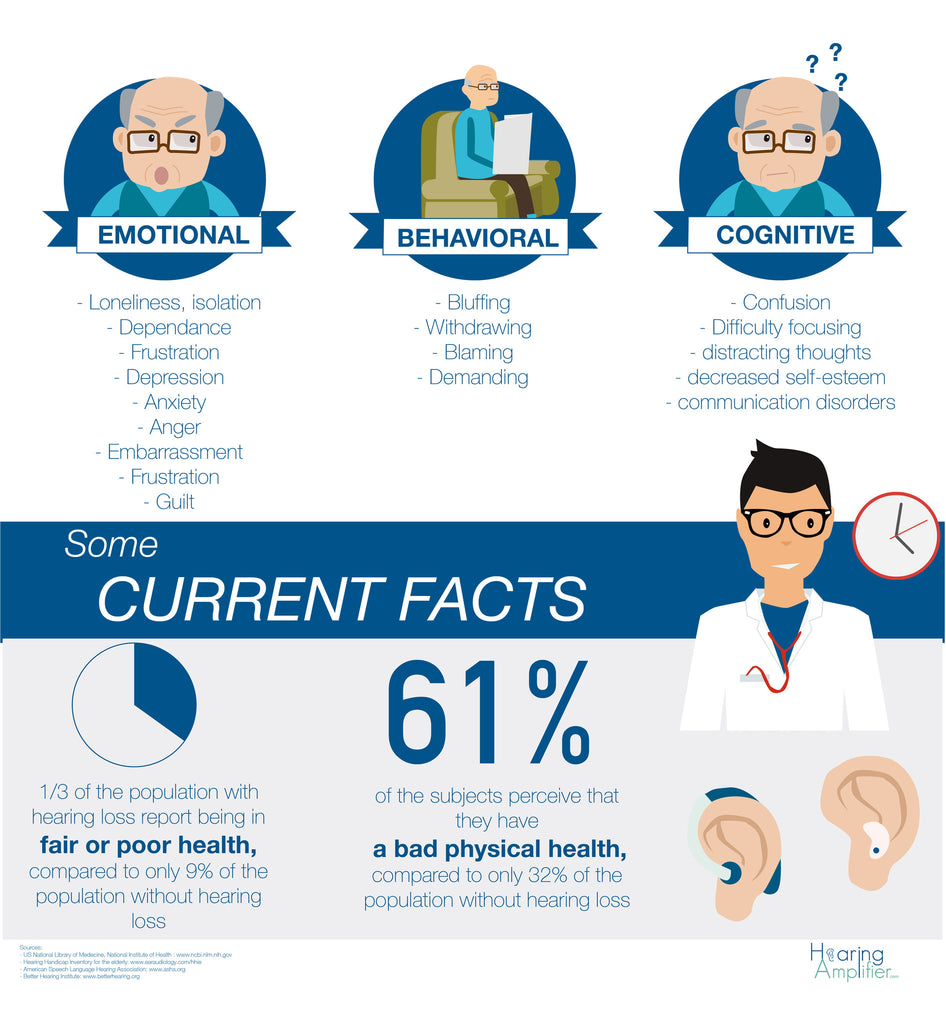 Consequences of Hearing loss - Hearing amplifiers and Hearing aids