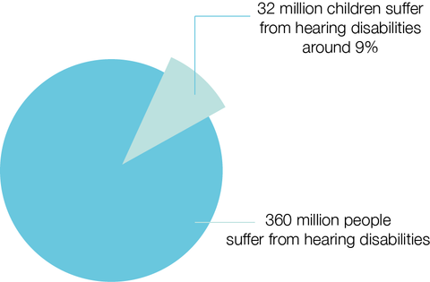Hearingloss; Hearingamplifier; Hearingaids; Deaf