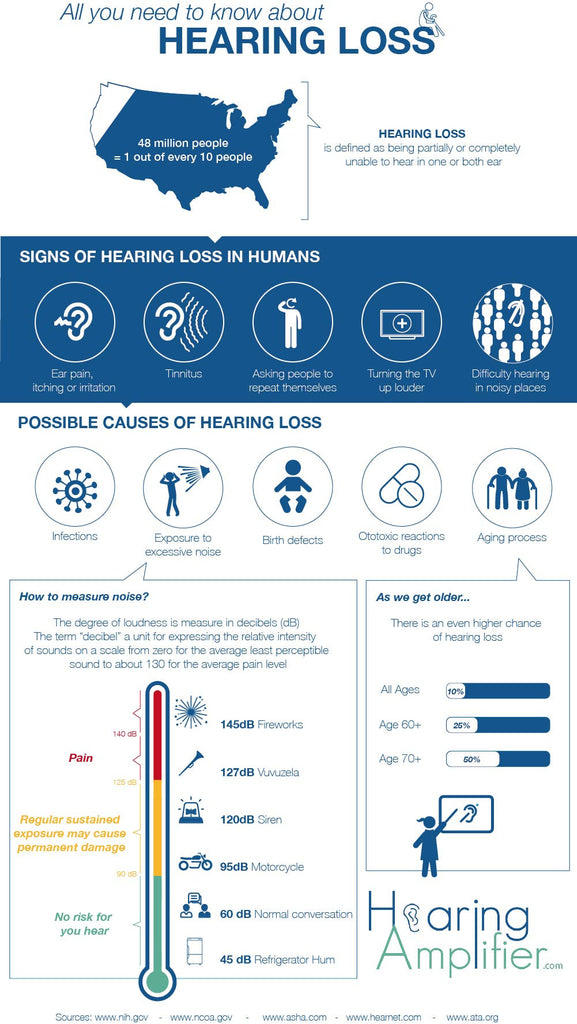 Signs of Hearing Loss Who uses Hearing amplifiers