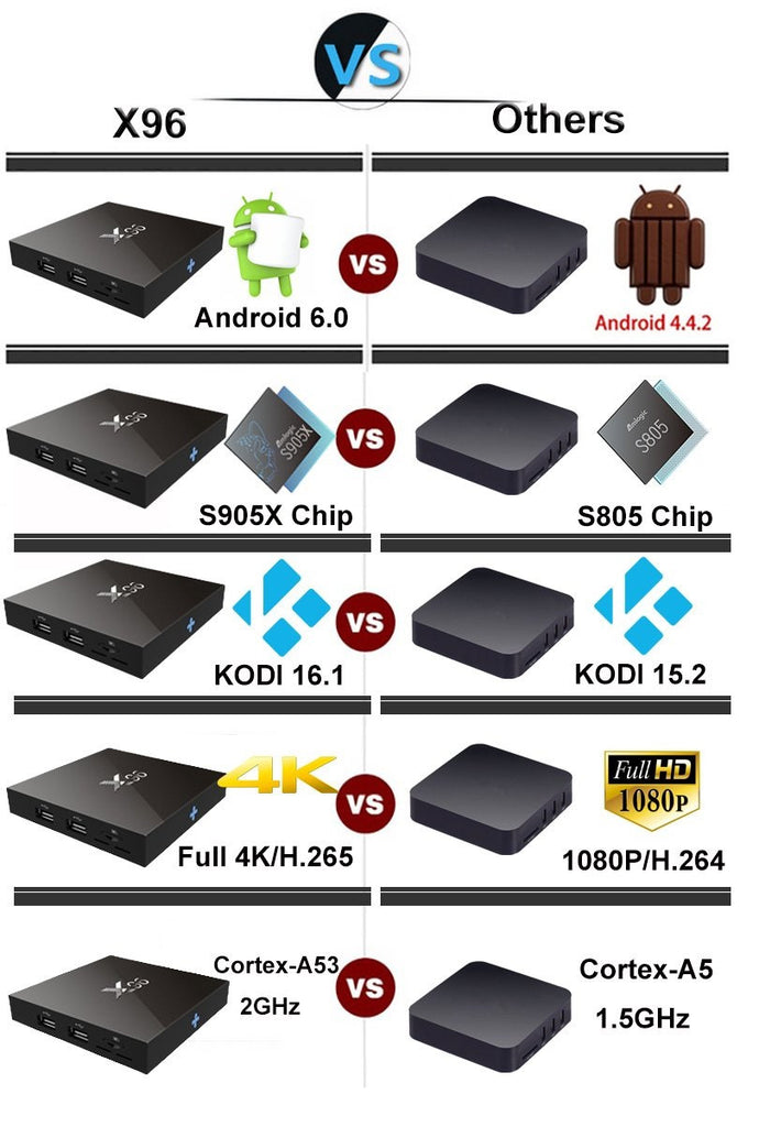 X96 Kodi TV Box Australia Apusworld.com.au