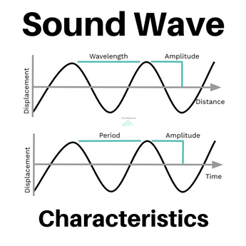 What Are Sound Waveform Characteristics ?