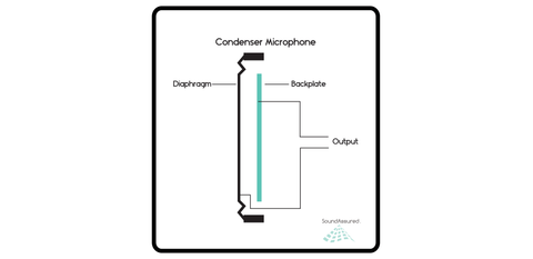 What Is A Condenser Microphone & How Does It Work