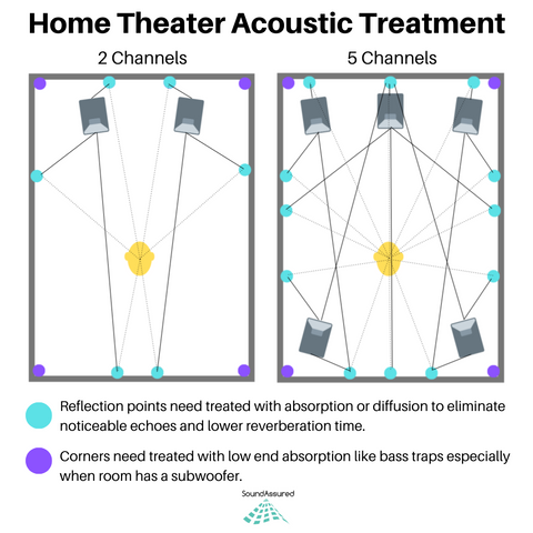 acoustic treatment placement for home theater room setup