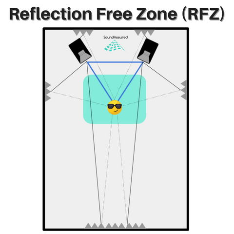 diagram of reflection free zone RFZ in recording studio