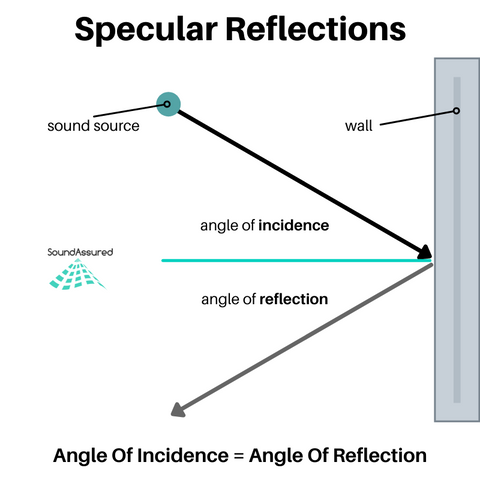 diagram showing how specular reflections work in that the angle of incidence is equal to the angle of reflection
