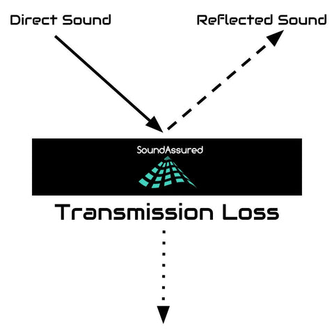 Transmission Loss Of Sound Diagram
