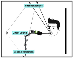 VOCAL RECORDING TREATMENT DIAGRAM - FIRST AND SECOND REFLECTIONS