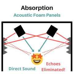 diagram showing direct sound coming from speaker monitors and reflected sound creating echoes on the side walls inside the room, but in this case there is acoustic foam placed on the side walls to absorb the sound and prevent echoes