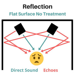 diagram showing direct sound coming from speaker monitors and reflected sound creating echoes on the side walls inside the room