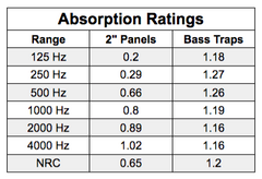 nrc ratings for acoustic foam grid style