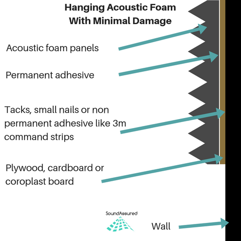 hanging acoustic foam temporarily with minimum damage