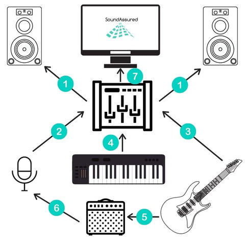 how to connect home recording studio equipment - diagram