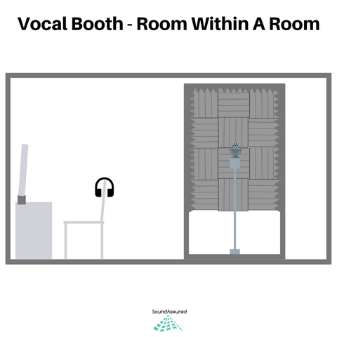 room within a room vocal booth design
