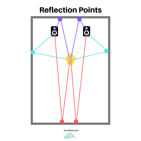 reflection points for acoustic diffuser placement