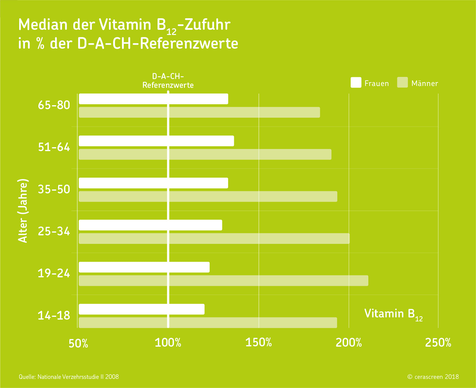 Vitamin B12 Median Zufuhr