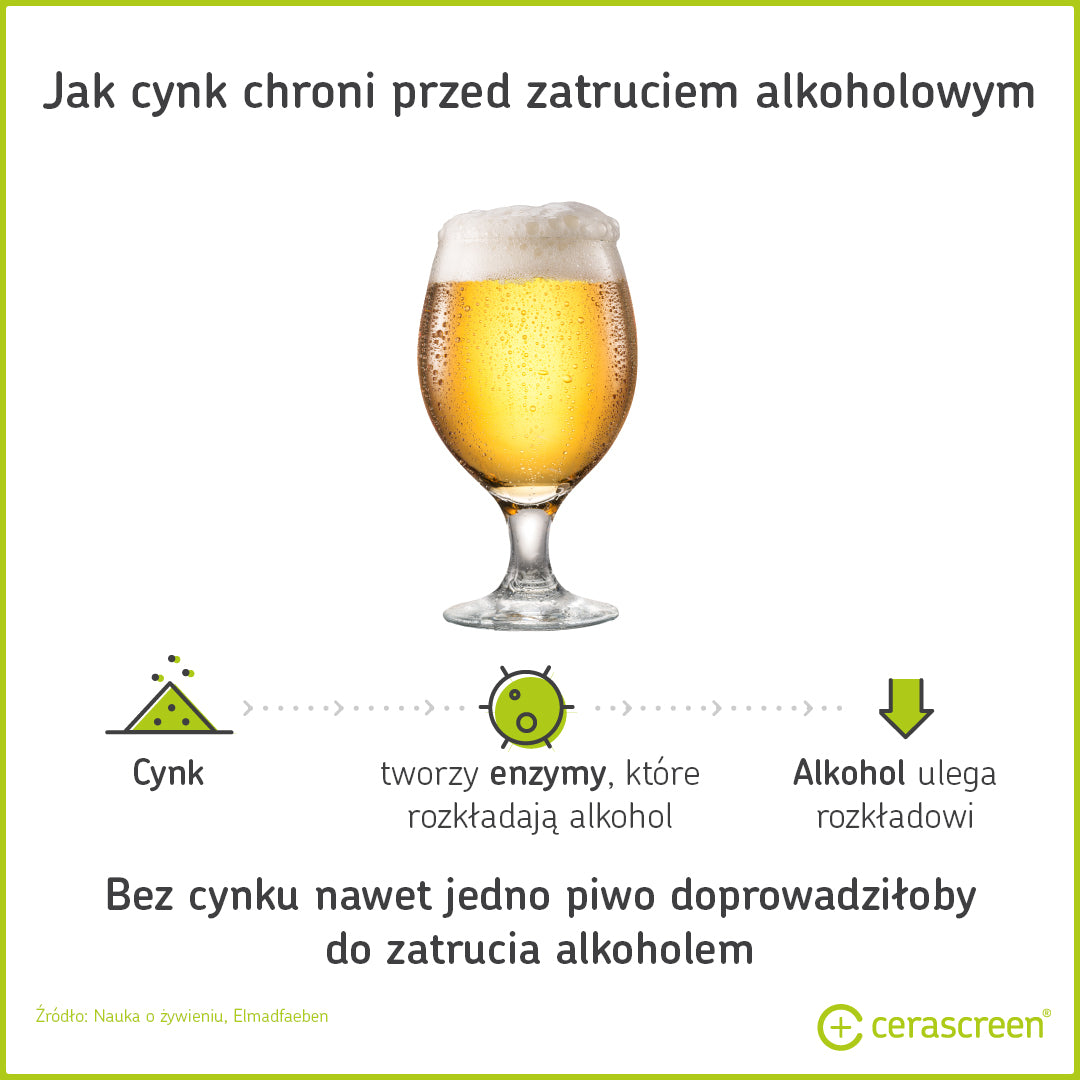 Zinc protects against alcohol poisoning
