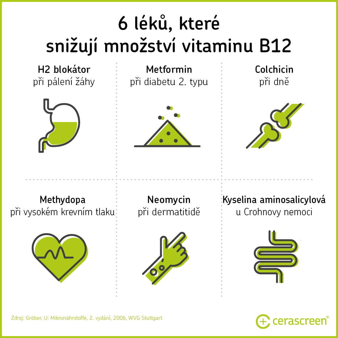 Medications that promote vitamin B12 deficiency