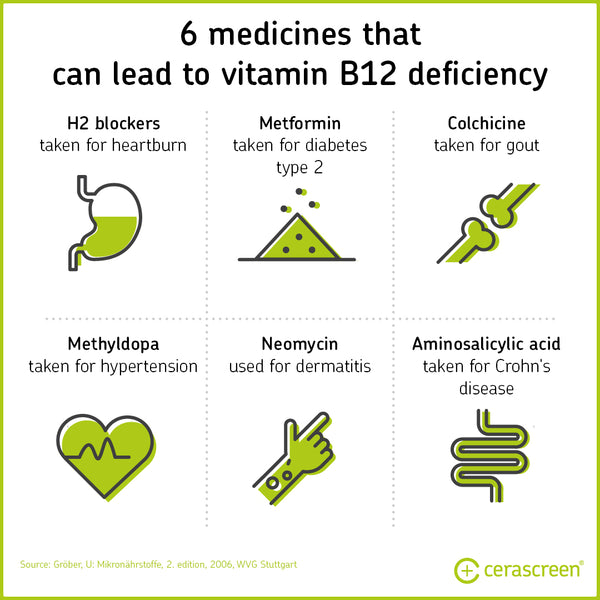Infographic of medications promoting vitamin B12 deficiency