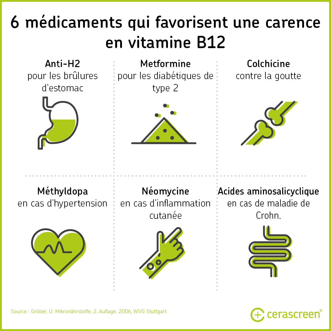 Médicaments favorisant une carence en vitamine B12
