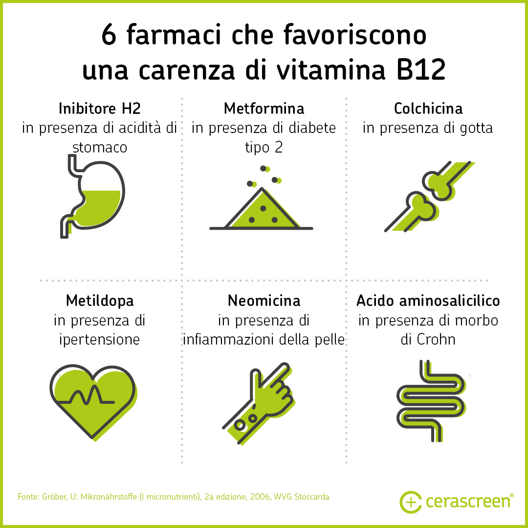 Farmaci che favoriscono una carenza di vitamina B12