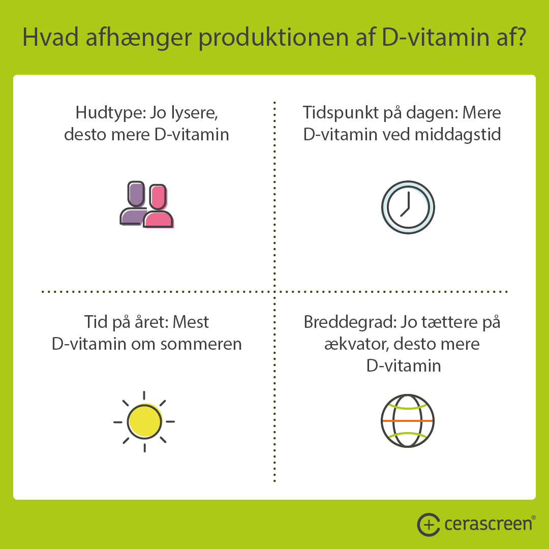 What does vitamin D production depend on?