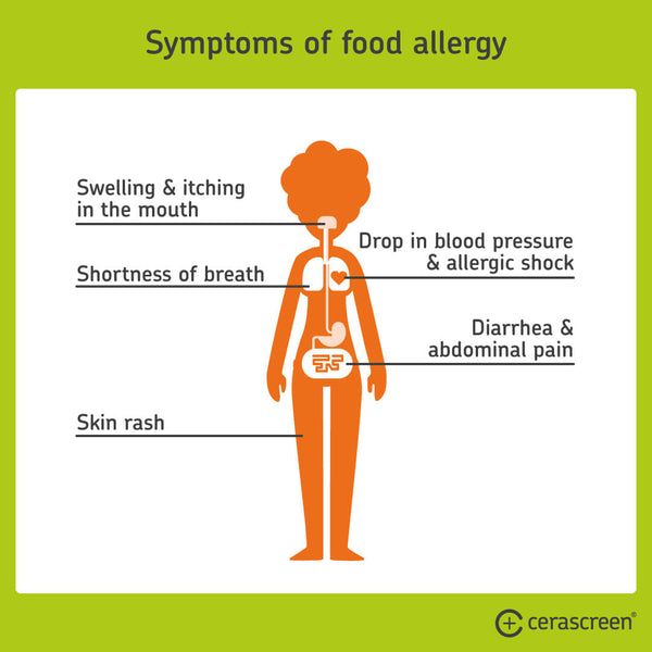 Symptoms of food allergy
