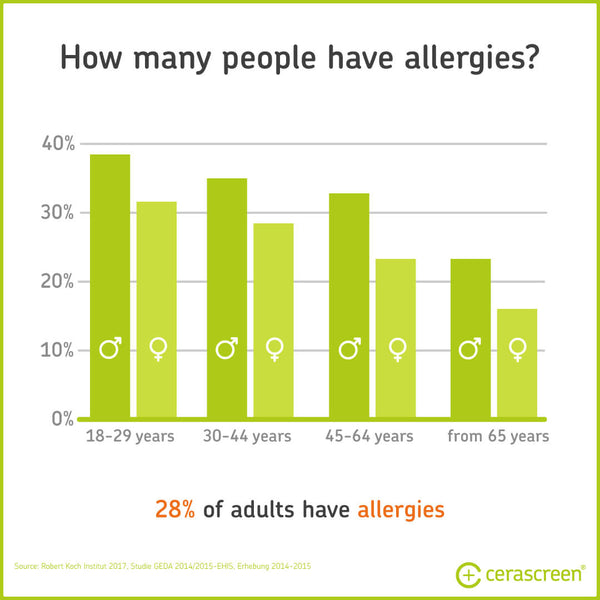 Percentage of people with allergies