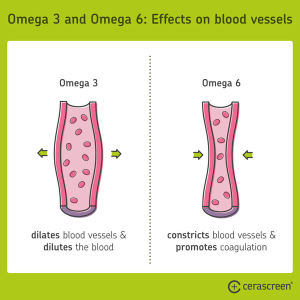 Omega 3 and Omega 6 effects on blood vessels