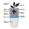 How To Assemble A Hydroculture Plant In A Plant Pot