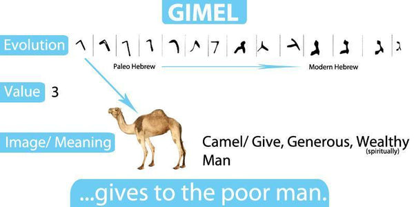 gimel-hebrew-letter-christian-course