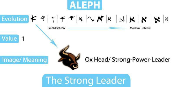 Step One - Aleph - ''The Strong Leader   '' – MyChristianWorld