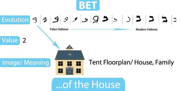 Step Two - Bet- ''   Of the House'' – MyChristianWorld