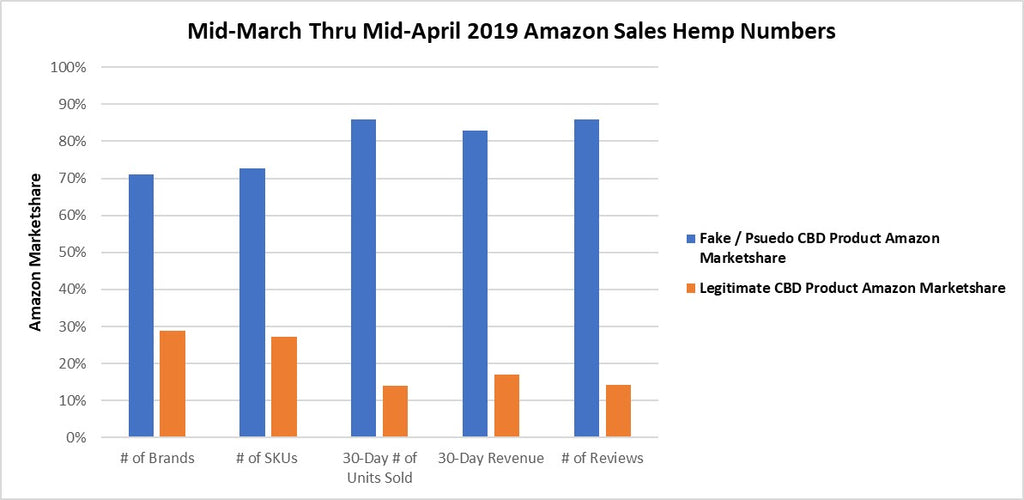 April 2019 CBD Sales On Amazon - Part 1
