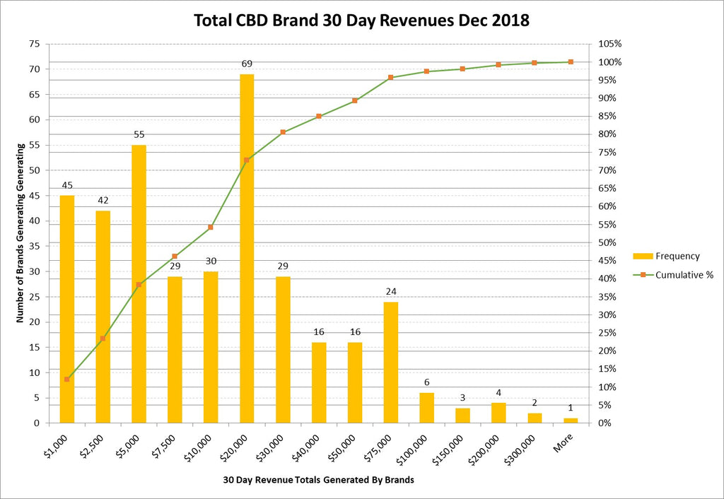 30-Day Amazon Hemp/CBD Sales Data Dec. 2018