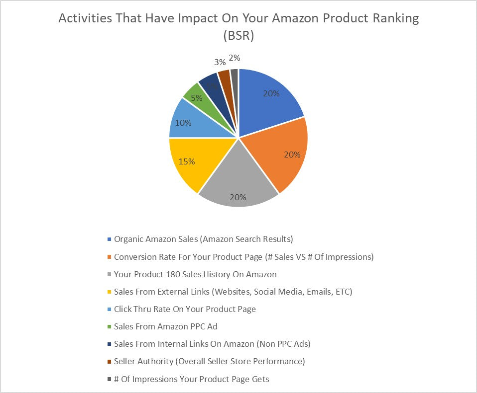 How Sales Impact Ranking On Amazon