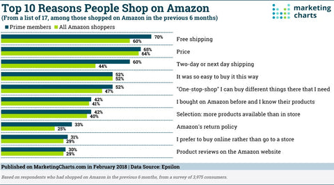 Top Reasons Customers Shop On Amazon