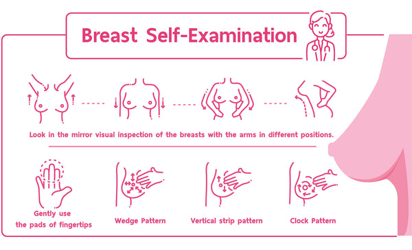 chart showing how to self-examine your breasts