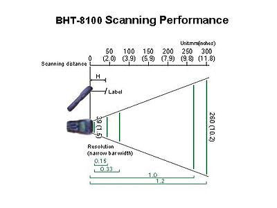 BHT8148 (8MB, Angled scanner, Batch) - OEM Used