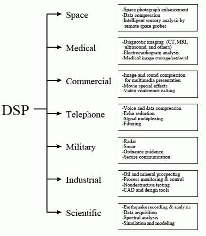 DSP - Digital Signal Processing