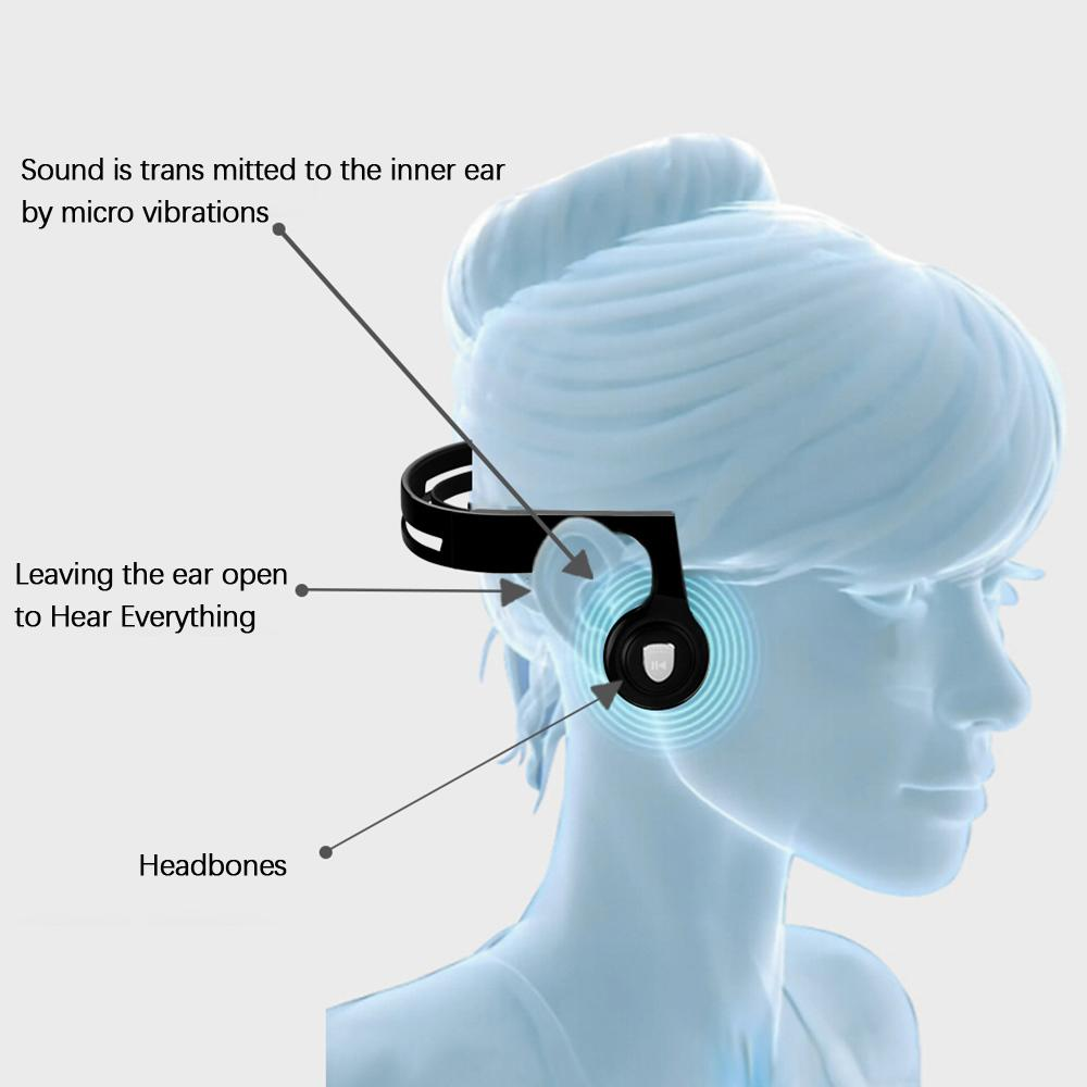 For Seniors Bone Conduction Wireless Headphones Bluetooth V4.2 IPX4-Bone Conduction Diagram Description