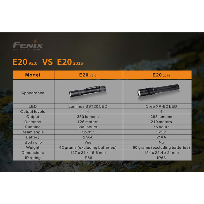 Fenix E20 V2.0 AA 350 Lumens Flashlight 350流明手電筒