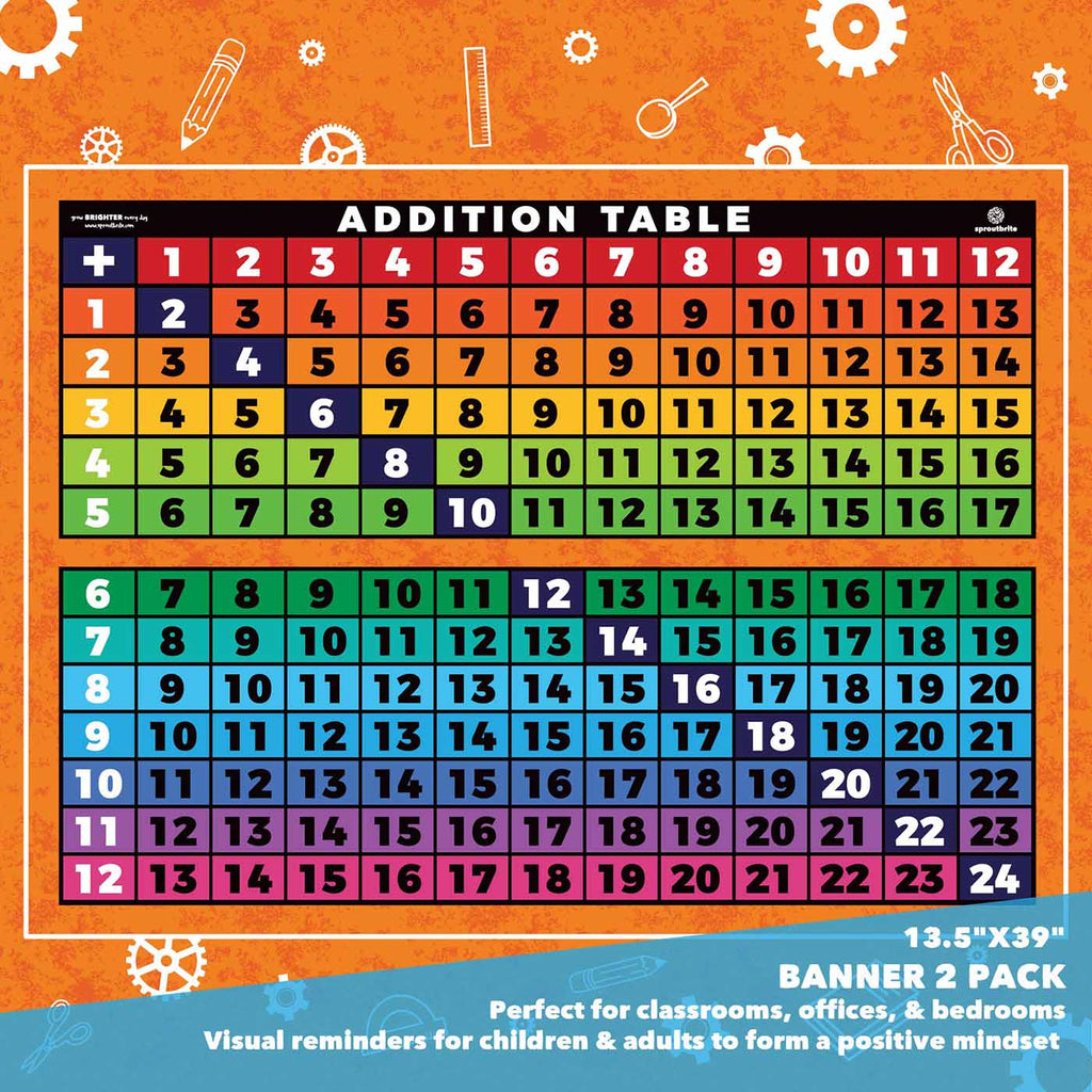 Basic Addition Table Classroom Decorations Sproutbrite