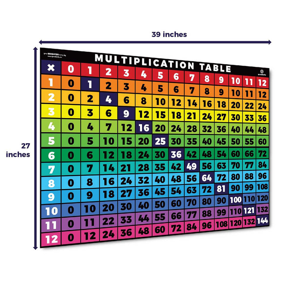 Multiplication Times Table Chart Numbers 1-12 Classroom Decorations Sproutbrite