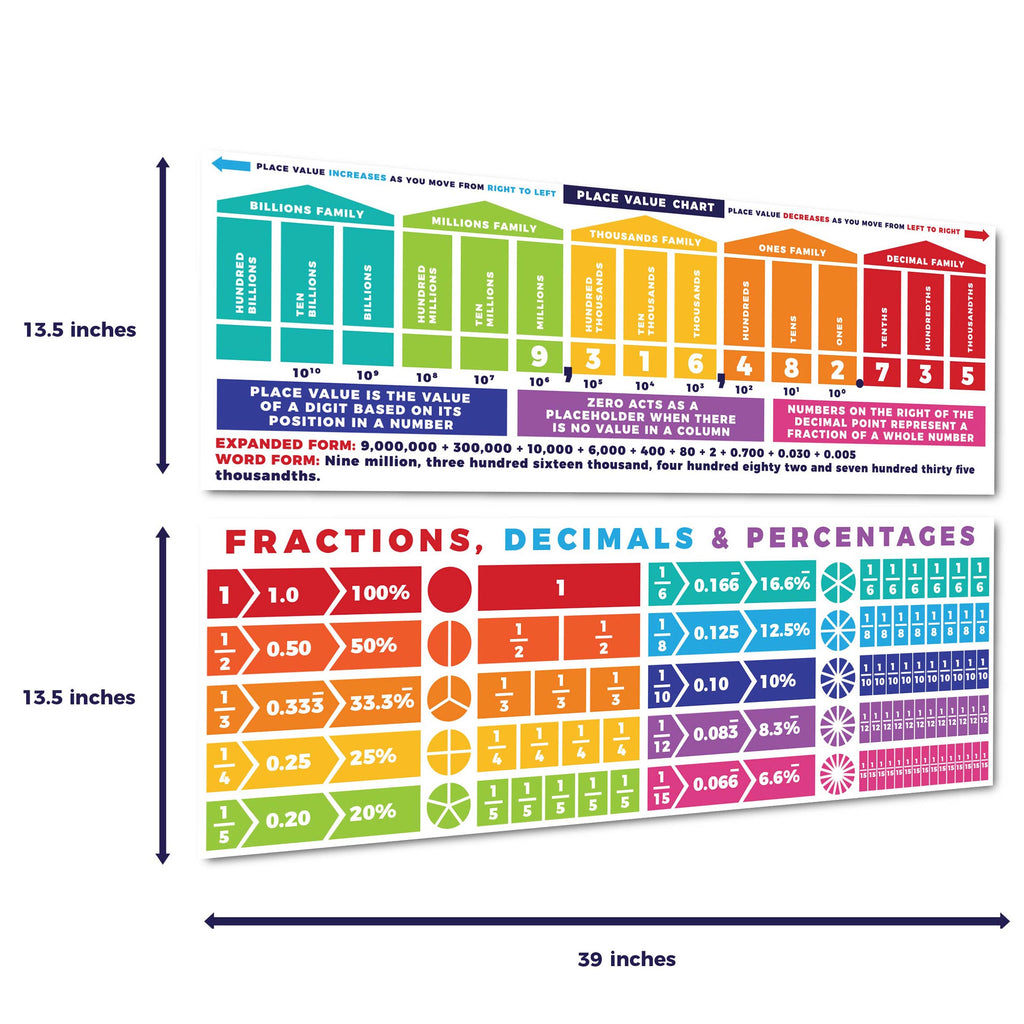 Place Value & Fractions Display Sproutbrite