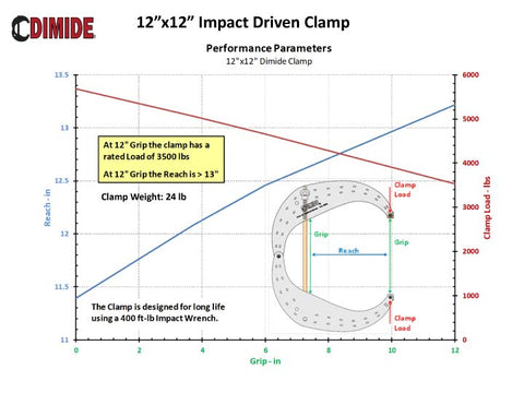 Dimide 12x12 Clamp