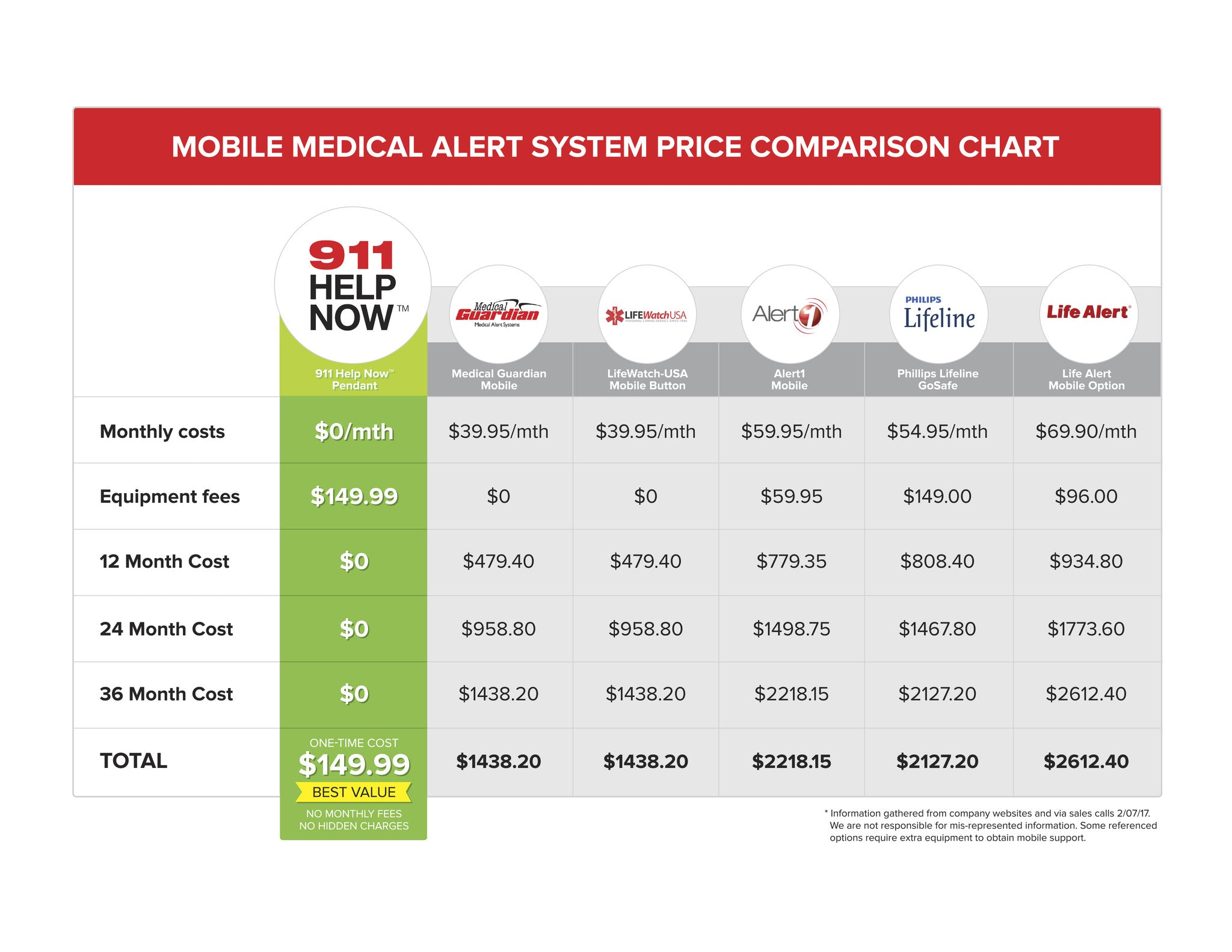 medical alert comparison, mobile alarm, senior safety,