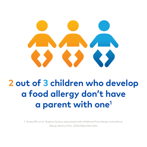 graphic with the text: 2 out of 3 children who develop a food allergy don't have a parent with one