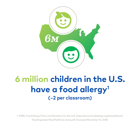 graphic with text: 6 million children in the U.S. have a food allergy