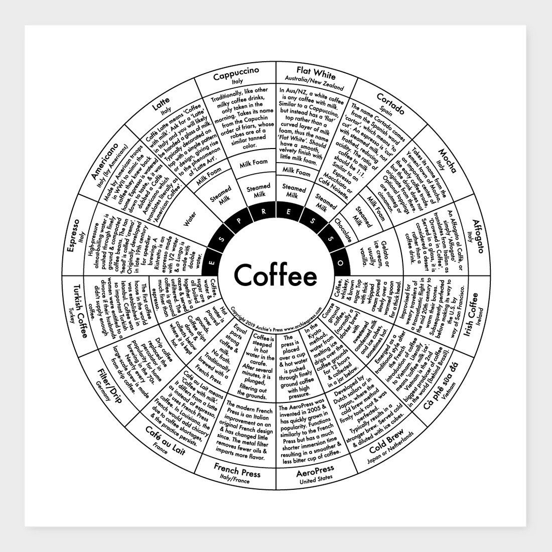Archie's Press Coffee Chart