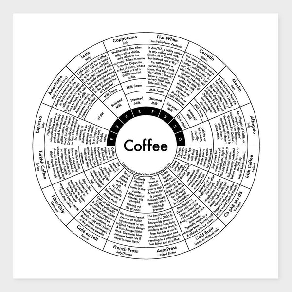 product: Archie's Press Coffee Chart